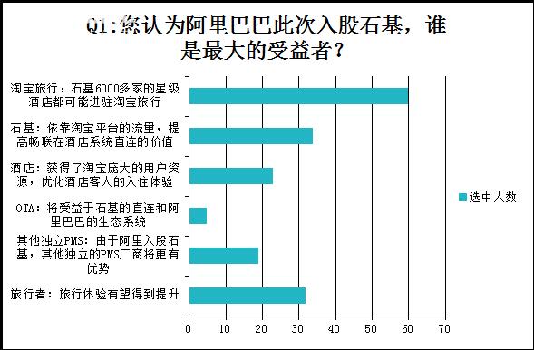《阿里入股石基:能否颠覆酒店分销?》