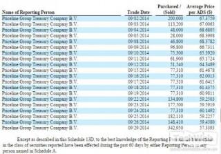 《Priceline完成对携程1.35亿美元追加投资》