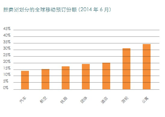 上半年通过移动端的旅游预订增长率逾20%