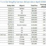 2013年美国停机坪延误过百例 仅16例被罚款