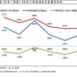 艺龙Q3酒店预订量同比增长22%