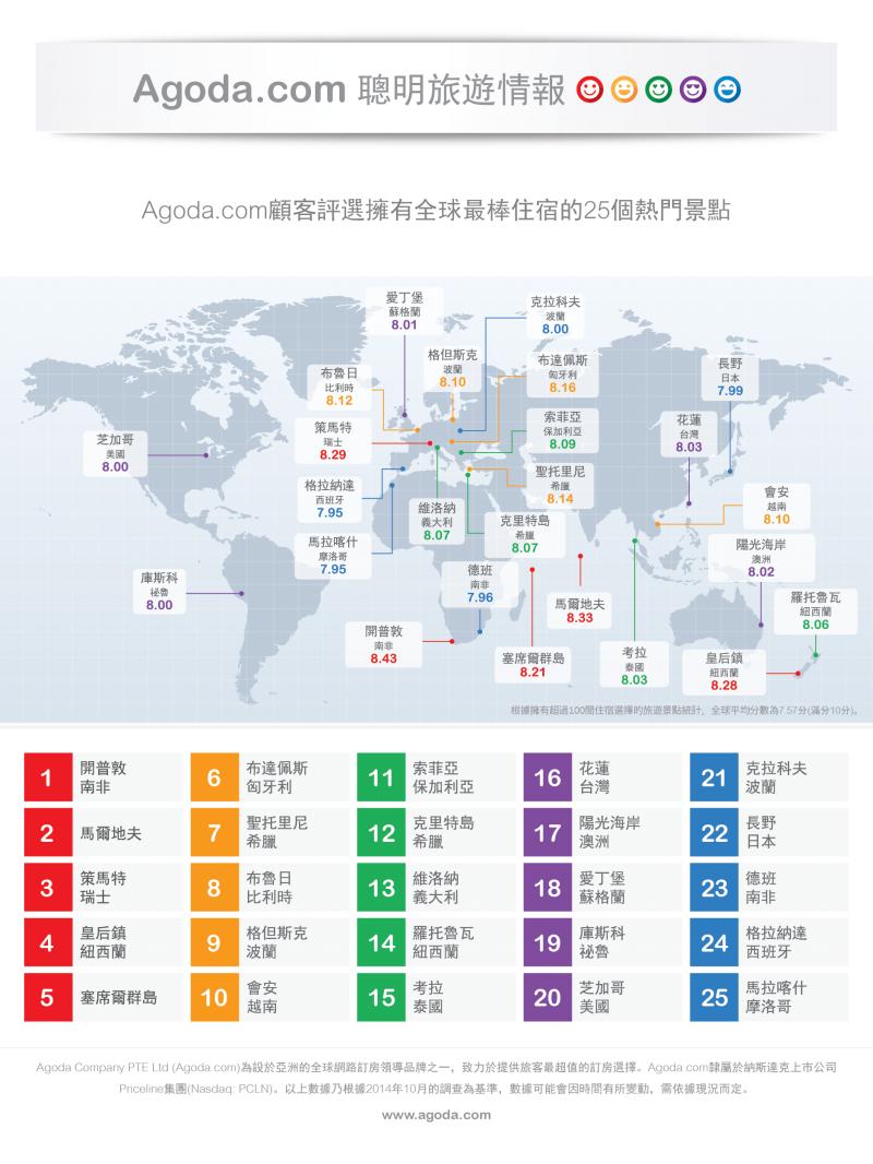 全球旅客真心话 25个好玩好睡城市 花莲名列亚洲第三