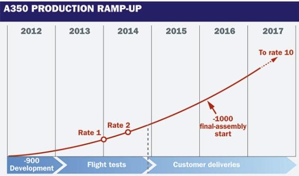2018年空客A350产量将提高至每月10架