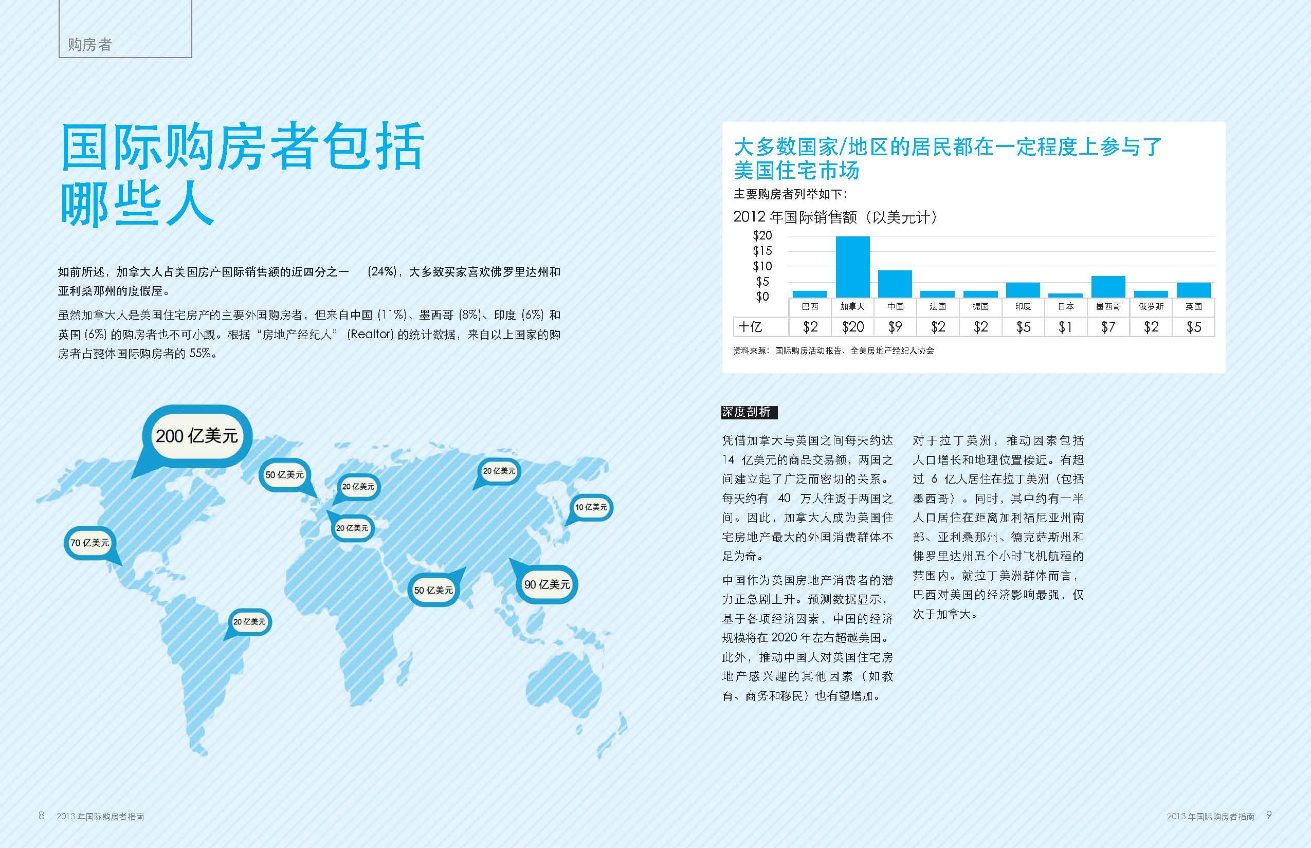 《国际购房指南》
