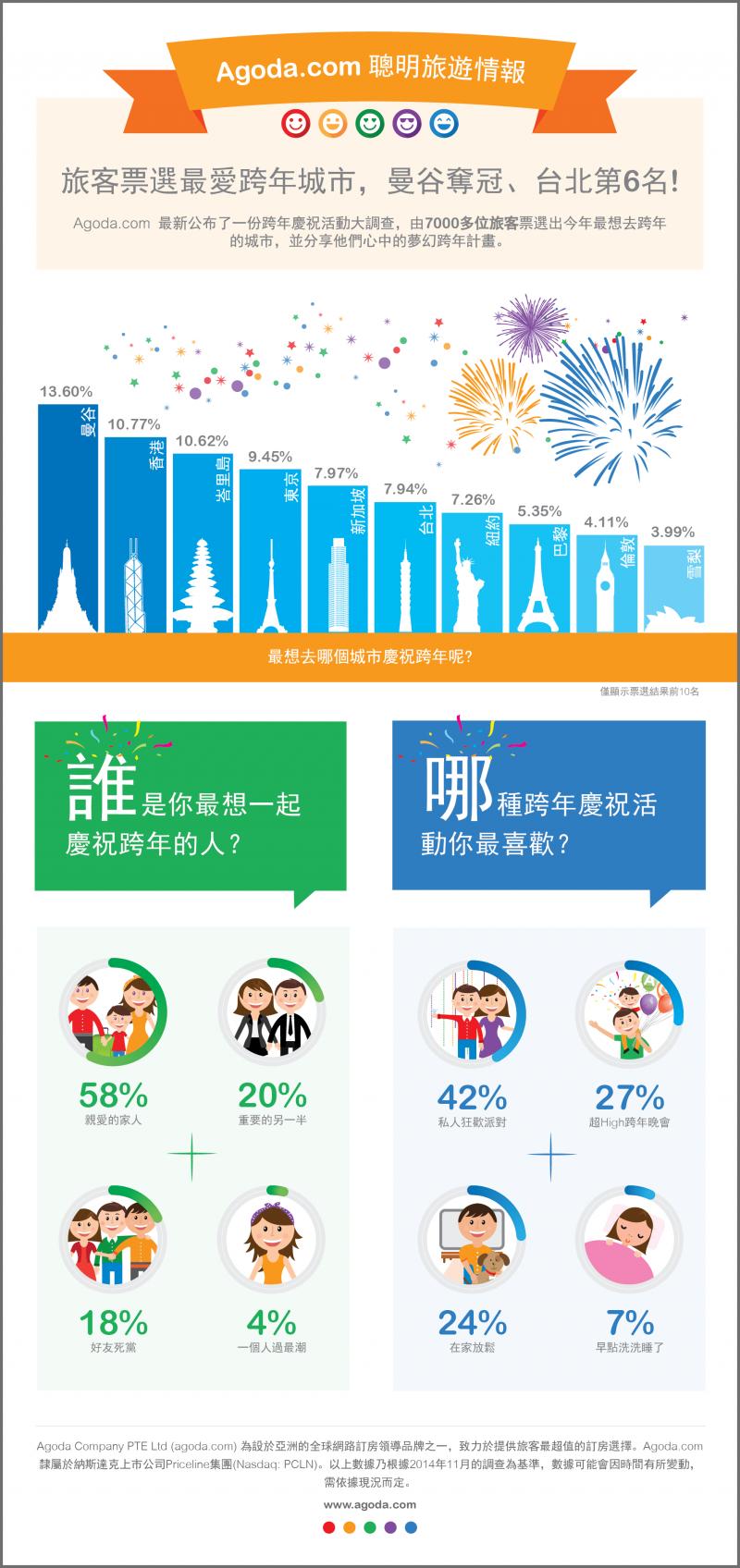 全球旅客最爱跨年城市?亚洲国家竟然攻占前六名