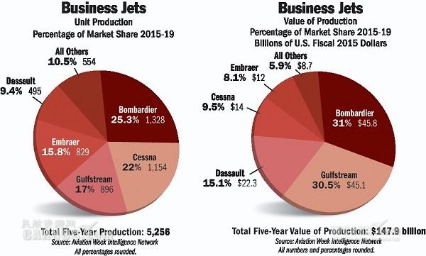 评论:大型机主导恢复中的公务航空市场