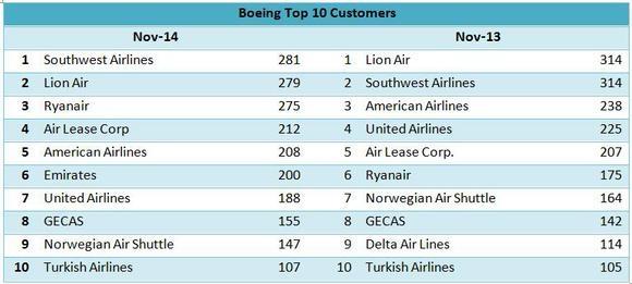 波音公司的新宠:海湾地区航空公司