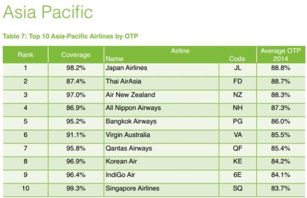 OAG评2014全球最准点航企 春秋居廉航榜第20