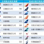 全球最大航空公司(一)之机队规模