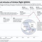 QZ8501爬升率极其异常 调查方称无结冰迹象