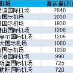 美国际航空旅客量2亿人次 中国市场增速最快