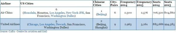 【海外视角】国航并非中美航线最大承运者