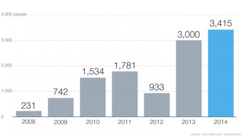 《放弃美国国籍人数创纪录》