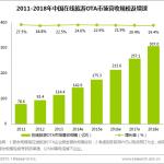 去年中国在线旅游交易规模同比增长27.1%