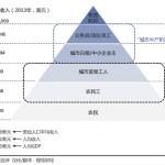 中国人多有钱? 仅2800万人实际月薪超3500元(图)