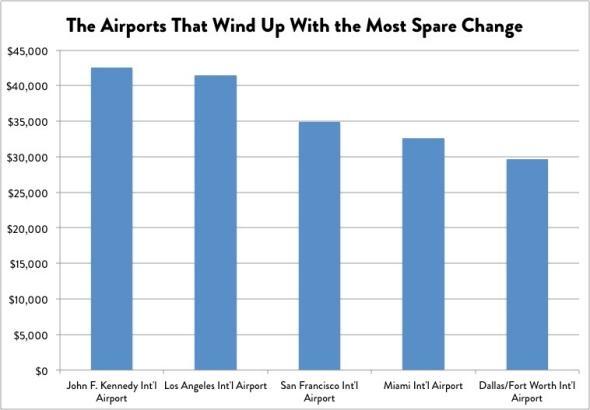 """冷数据:美国机场安检口一年""""捡钱""""400多万"""