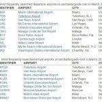 富人都飞哪? 三月最受欢迎包机机场排行
