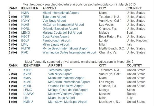 《富人都飞哪? 三月最受欢迎包机机场排行》