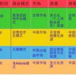 """Airbnb那些""""变异""""的中国学徒缘何长不大?"""
