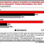 相比其他国家 中国网民更多使用移动端出行
