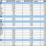 波音飞机全线涨价2.9% 777X售价达4亿美元