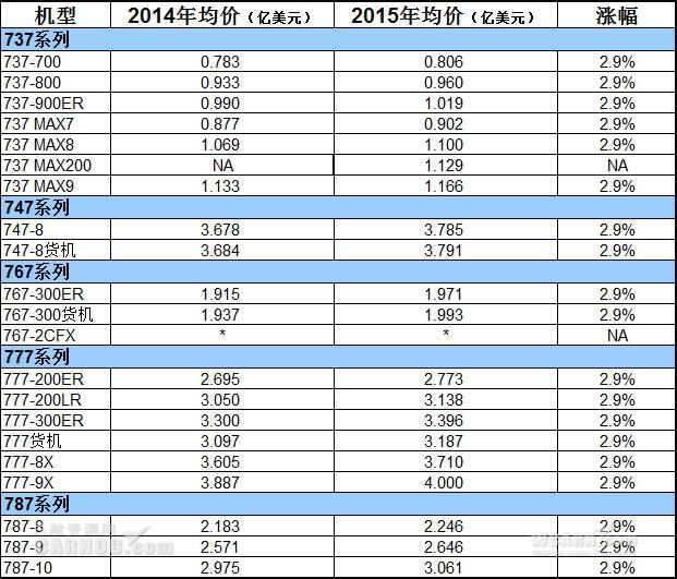 《波音飞机全线涨价2.9% 777X售价达4亿美元》