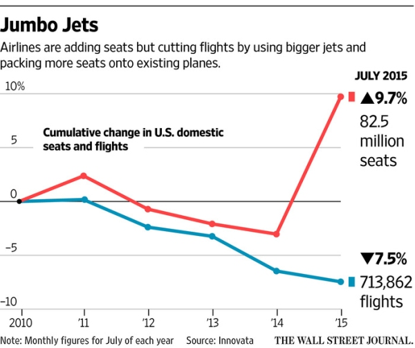 美国航企也有新常态:航班虽减 座位反增