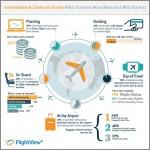 【数据看趋势】乘客还愿意为哪些附加服务掏钱?