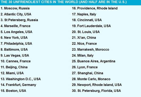 《全球最不友善30个城市半数在美国 北京西安上海也进榜》