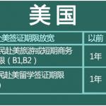 持美国签证中国护照:你可免签去这些国家