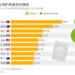 全球办理护照费用排名 猜猜看哪个国家最贵