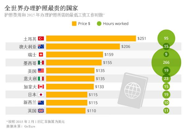 《全球办理护照费用排名 猜猜看哪个国家最贵》