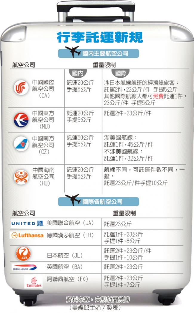 《2016年亚洲地区常用航空公司行李变更说明》