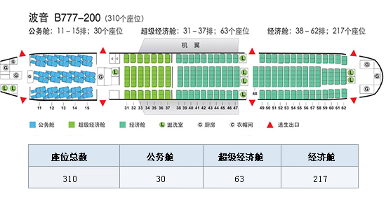 波音777-200