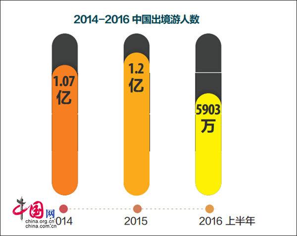 《2016年中国出境旅游花费1098亿美元》