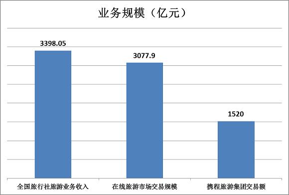 《中国旅行社的平均收入是多少?》