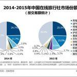 中国旅行社的平均收入是多少?