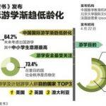 中国国际游学市场分析