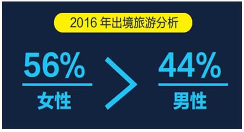 《中国2016年出境游达1.22亿人次【旅游数据】》
