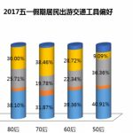 五一旅游数据:北京人多去美国,上海人多去日本