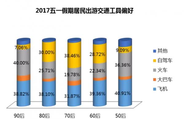 《五一旅游数据:北京人多去美国,上海人多去日本》