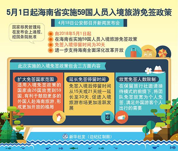 """""""中国签证海南免签""""的图片搜索结果"""