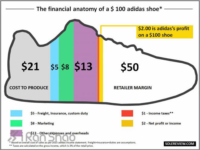 《一双跑鞋的成本究竟有多少?》