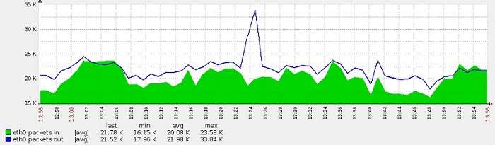 《1Mbps带宽能承受多少人在线?》