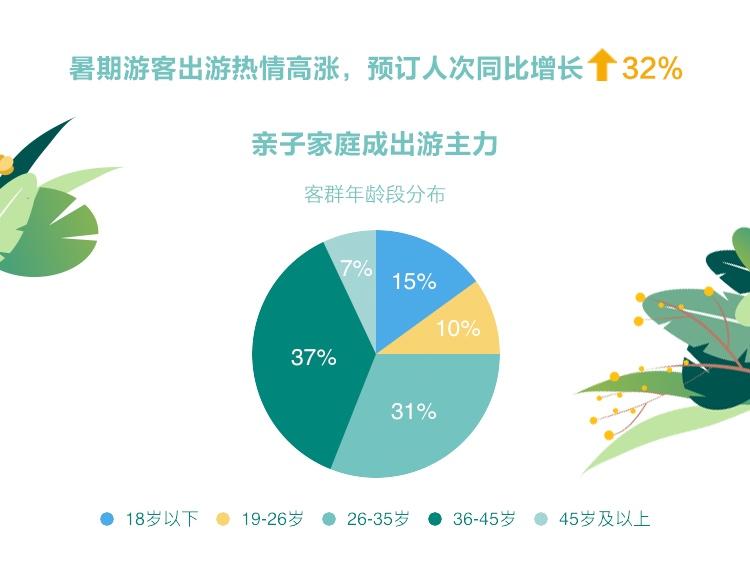 《暑期旅游度假指数,暑期预计超10亿人次旅游》