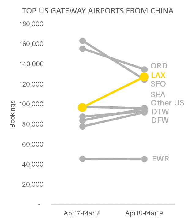 《洛杉矶机场客流量激增,每年接待旅客数量接近90万人次》