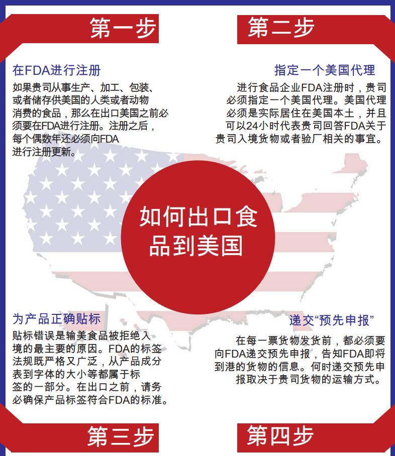 《如何将食品出口到美国,怎么申请FDA?》
