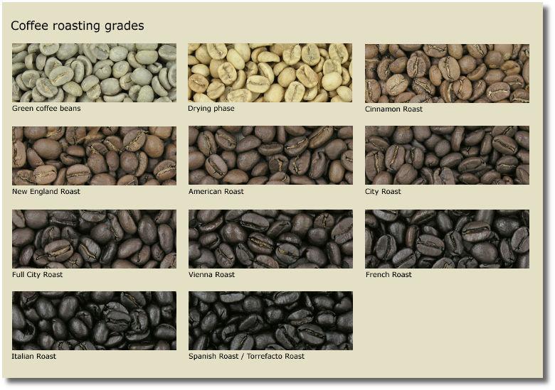 《咖啡的烘焙,咖啡豆哪种烘焙最适合?》