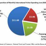 美国体检医疗旅游 出境旅游热点项目