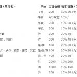 [快递回中国]海关最新美国邮寄中国税费
